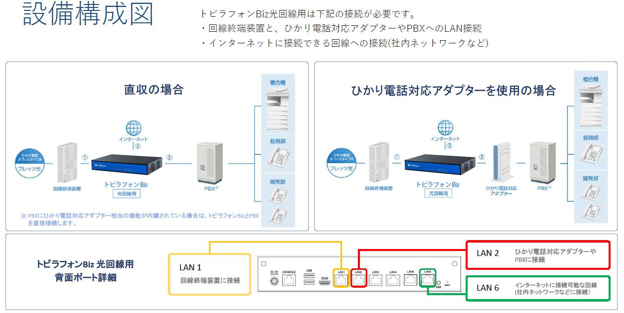 ビジネスフォン用システムの接続方法