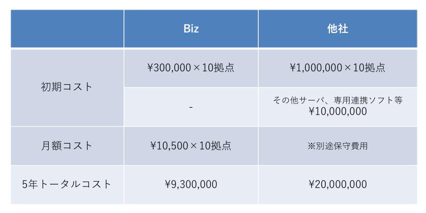 ビジネスフォン用システムトビラフォンBizの価格