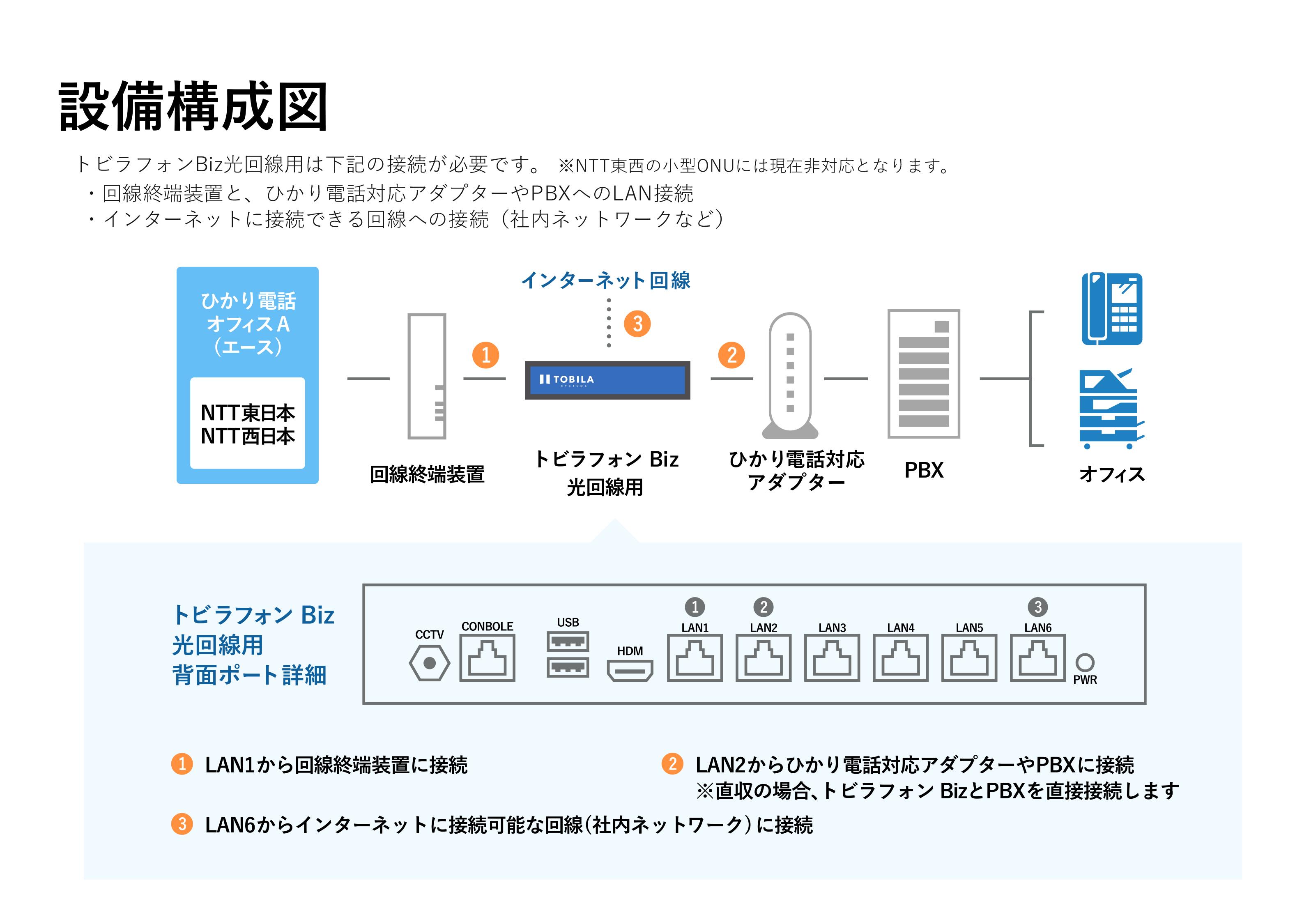 トビラフォンBiz_設備構成図