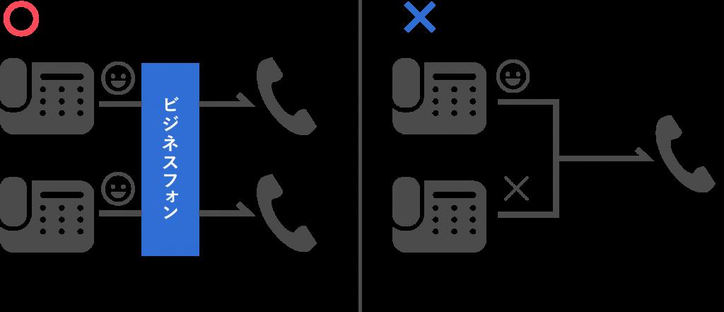 ビジネスフォン用システムを利用した電話対応の例
