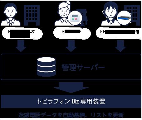 ビジネスフォン用システムの管理の流れ