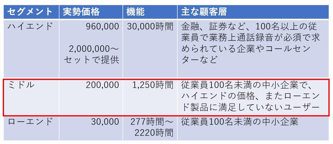 ビジネスフォン用システムの値段比較
