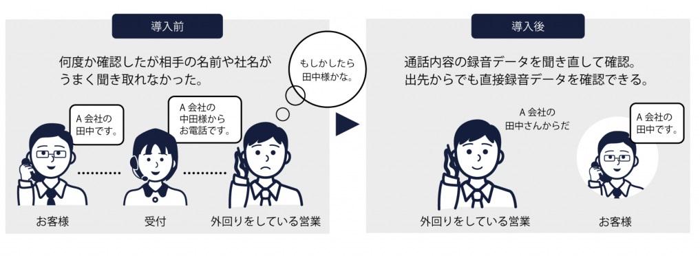トビラフォンの通話録音機能による効果