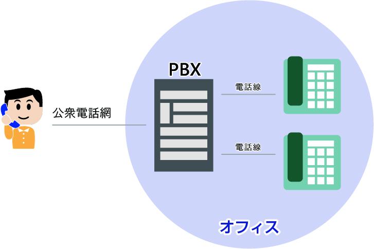 PBXイメージ
