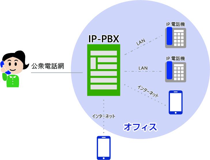 IP-PBXイメージ