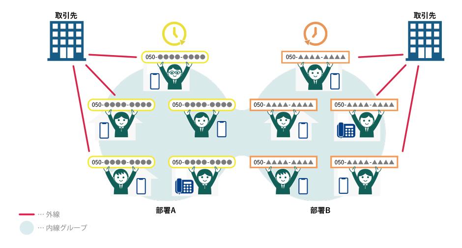 部署毎にチームを作り、それぞれのチームに割り当てられた外線番号をチームメンバーが受け持つ。