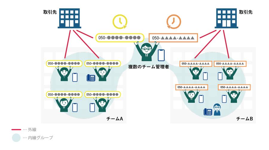 部署毎にチームを作り、2つのチーム代表者が外線番号を2つ受け持つ。