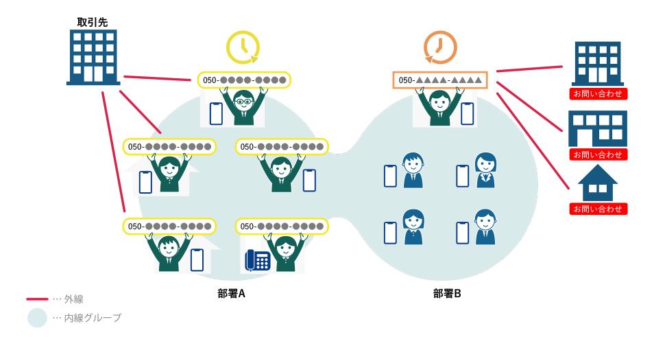 4と5の複合型。それぞれのチーム内で外線番号を代表者とチームメンバーが受け持つ。
