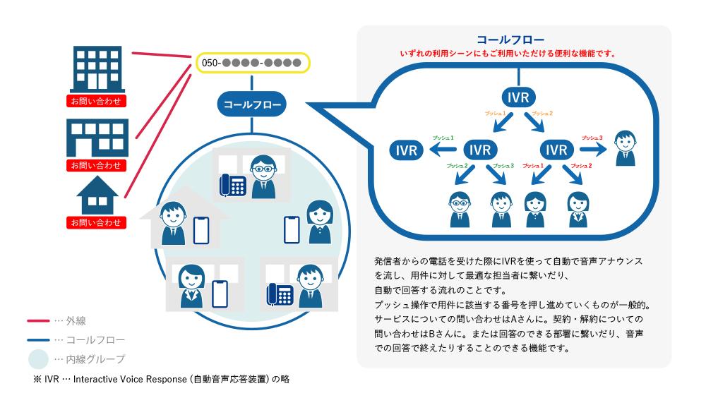 IVRを使用したコールフローでその都度対応者を変える。