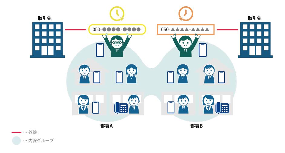 部署毎にチームを作り、それぞれの代表者が外線番号を受け持つ。