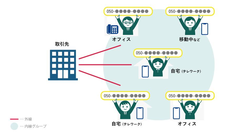 チームメンバーがそれぞれ外線電話番号を利用する。