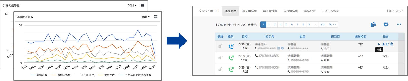 「外線着信呼数・外線発信呼数」→「通話履歴ページ」