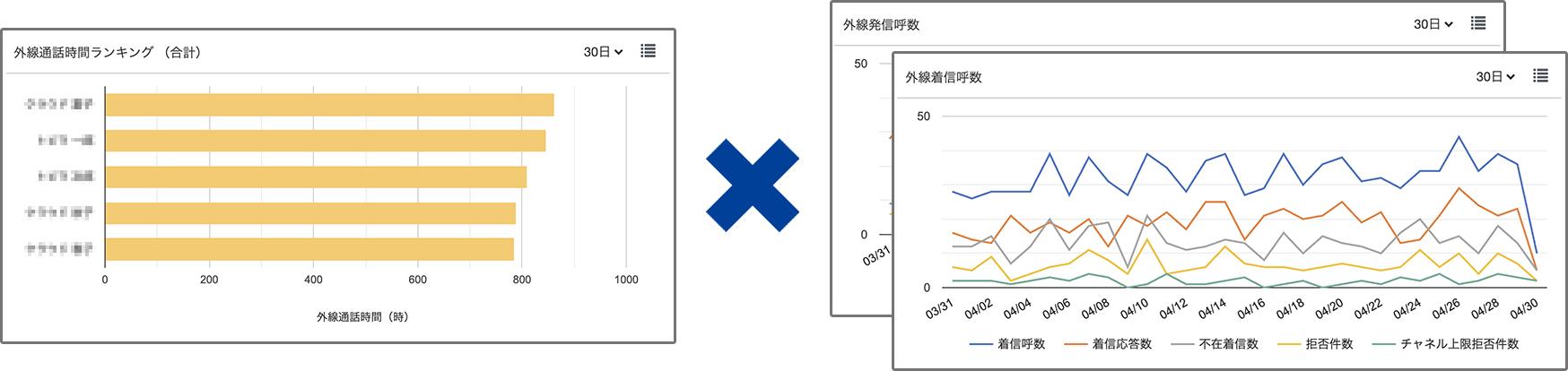 5「外線通話時間ランキング」×「外線着信呼数・外線発信呼数」